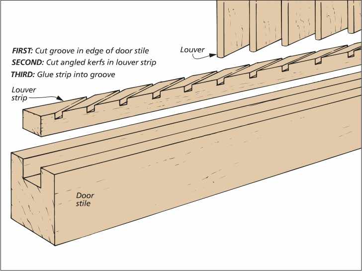 If Youu0027ve Ever Attempted To Build A Cabinet With Louvered Doors, You Know  That Cutting The Slots For The Louvers Can Be Complicated And Tedious.