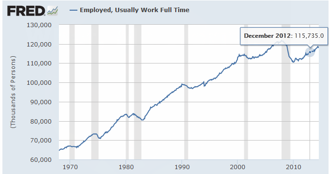 """BLS figures show 115.735 million """"usually"""" working full time at the ..."""