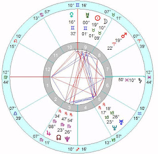 Wiki Alexandra Tyler Astrology Horoscope