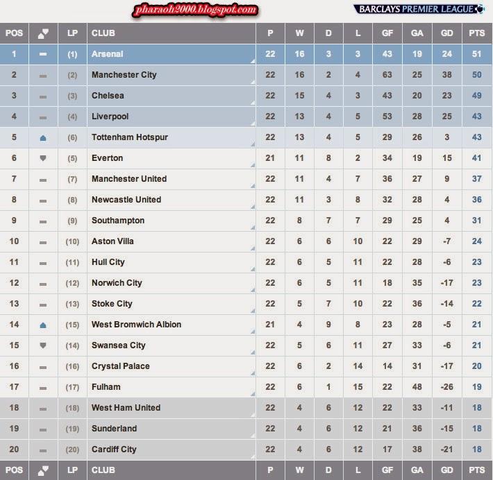 جدول الدوري الإنجليزي بعد مواجهات 20-1-2014