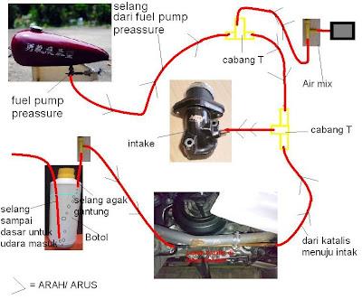 Bikin Irit Motor Pakai HCS(Hydrocarbon Crack System) ~ my profil