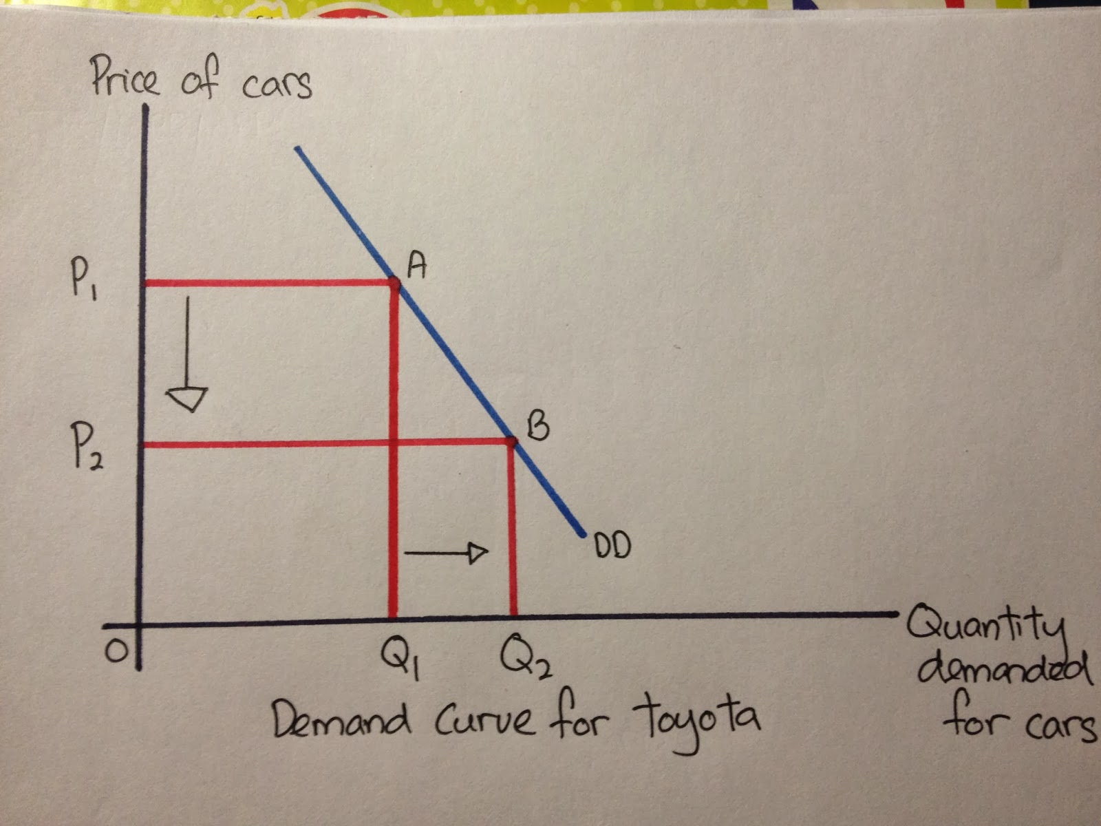 """demand curve Demand curve if the government pays 100% instead of 80% of each patient's medical bill there would be a new demand curve d"""" a draw d"""" on your diagram b."""