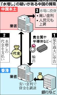 中国 輸出 香港 貿易統計 水増し