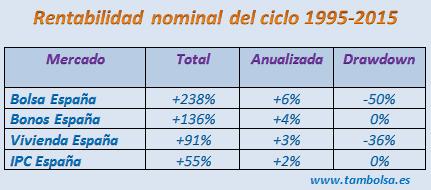 Image result for rentabilidad acciones versus bonos