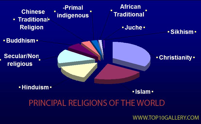 Top Gallerycom POPULATION WISE RELIGION AROUND WORLD - Top 10 religion population in world