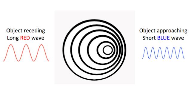 Diagram explaining the doppler shift.