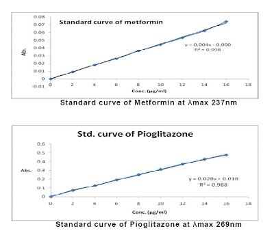 Estimation of Metformin and Pioglitazone