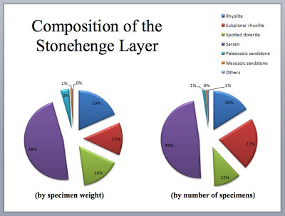 Stonehenge and the ice age the stonehenge rock types time for an these two diagrams courtesy rob ixer show the composition of rock types from part of the stonehenge layer the diagrams probably need to be updated ccuart Image collections
