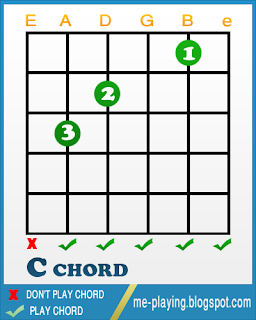 Who am i chords in c