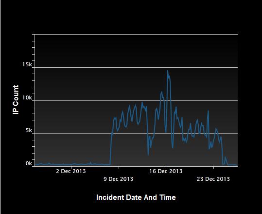 DDoS NTP attack