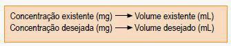 Regra de três e diluição de medicamentos
