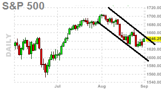 SPX DAILY CHART - Downward Channel