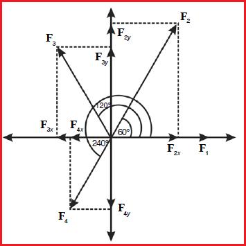Cara mencari besar dan arah resultan vektor dengan metode analisis