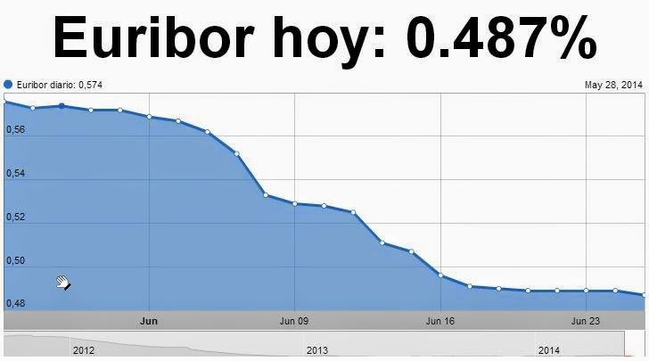 El Euribor baja hasta el 0,487%