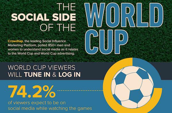FIFA World Cup 2014 Social Marketing