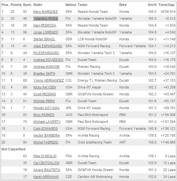 Hasil MotoGP Catalunya Barcelona 15 Juni 2014