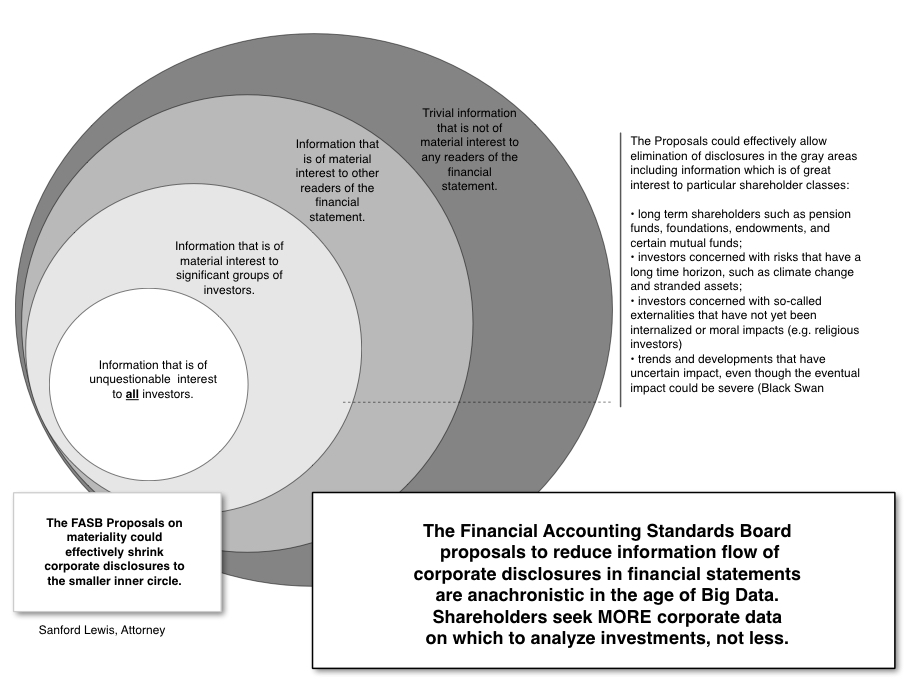 an analysis of finacial accounting standards board fasb