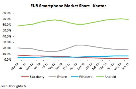 Kantar EU5 Smartphone Market Share
