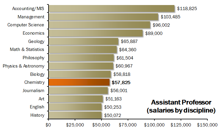 Dissertation chair salary