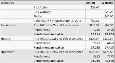 AIG Warrant 2021