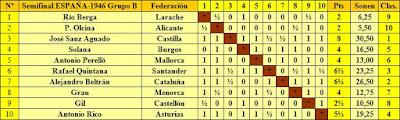 Clasificación del Grupo B de la fase previa del XI Campeonato de España Individual de Ajedrez