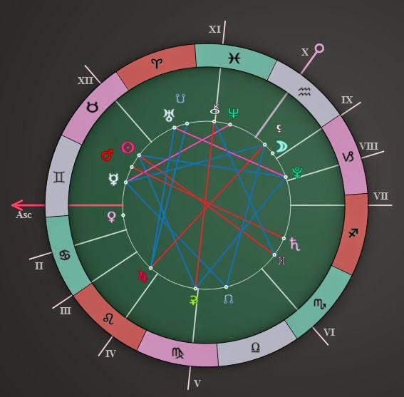 Astrology Zone Daily Horoscope Forecast May 10