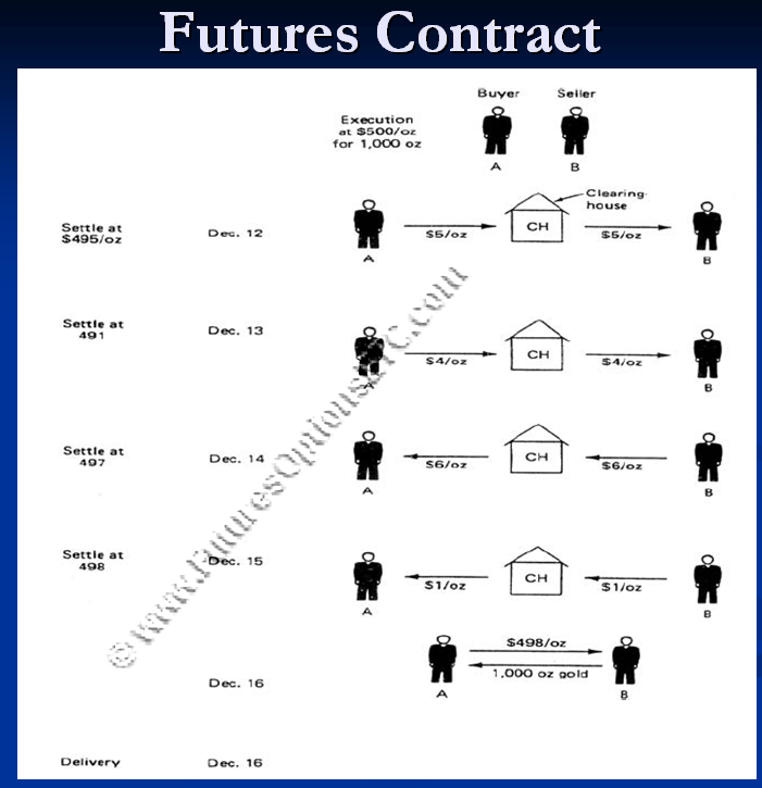 Future and option trading example