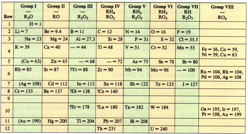 Quimica tabla peridica y sus elementos tambin se consolid en esos aos la nueva concepcin de elemento que condujo a lavoisier a escribir su famosa lista de sustancias simples donde aparecan urtaz Image collections