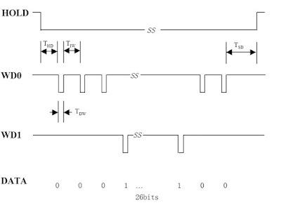 Gambar mekanisme komunikasi protokol wiegand dengan hold