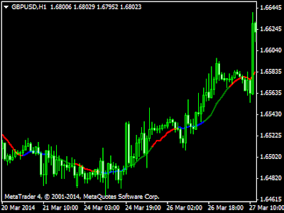 G indicator forex 1 minuto