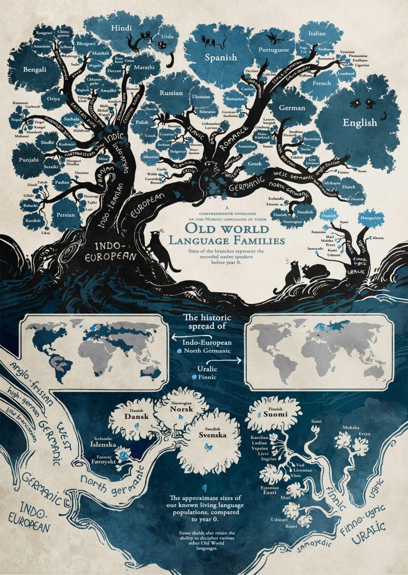 Origen de los idiomas