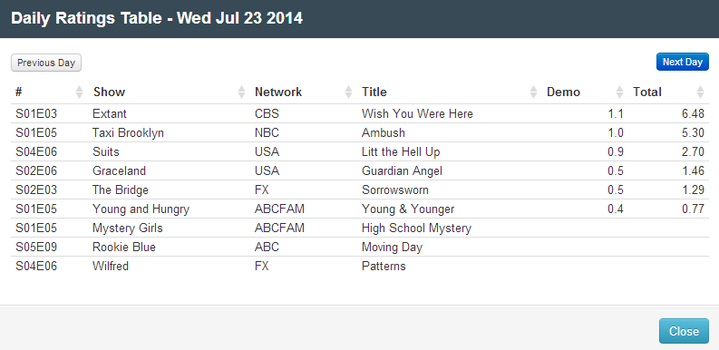 Final Adjusted TV Ratings for Wednesday 23rd July 2014