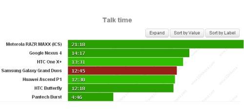 Buona autonomia che si assesta a circa 12 ore e 45 minuti nelle chiamate vocali per il Grand Duos di Samsung
