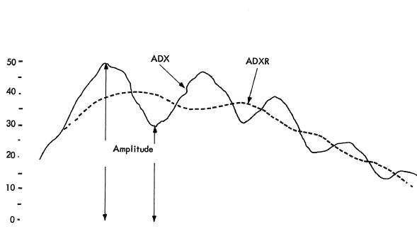 Tipos de indicadores opciones binarias