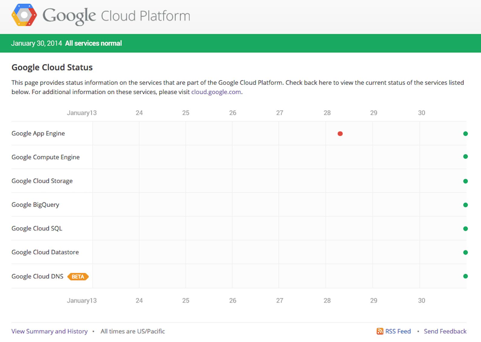 Introducing Google Cloud Platform Status Dashboard