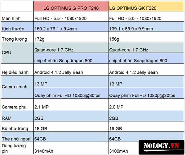 So sánh cấu hình của lg optimus G pro vs LG Optimus GK