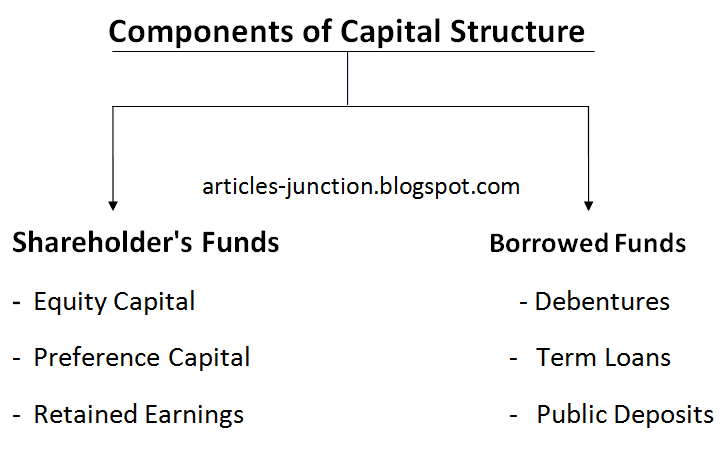 capital structure of a company Optimal capital structure is the key to decreasing expenses and increasing profits for stakeholders structuring capital for enhanced operations by understanding a company's capital structure, stakeholders can determine whether a firm follows sound financial practices it is important not to confuse capital structure with market.