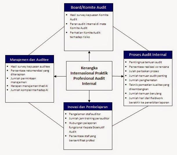 Siapa yang mengukur kinerja internal auditor ke empat perspektif tersebut saling berhubungan dalam hubungan sebab akibat dari bawah ke atas inovasi dan pembelajaran merupakan proses terus menerus di ccuart Choice Image