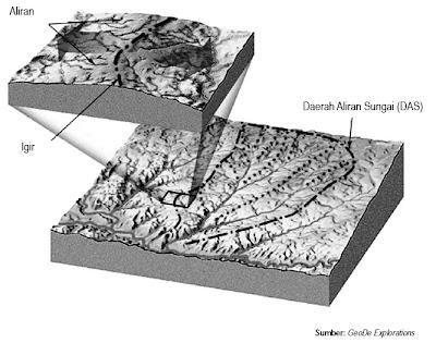 Daerah daerah aliran sungai (DAS) dan batas derah aliran sungai atau igir.