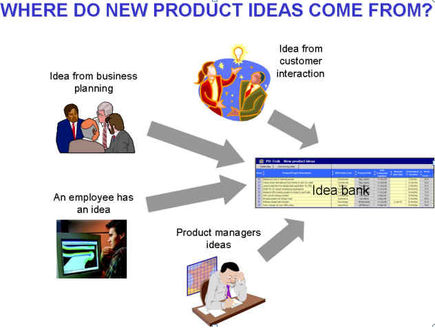 generate ideas of the new products marketing essay Innovation is defined as adding something new to an existing product or process the key words are adding and existing the product or process has already been created thinking to generate idea and products, which stand the test of time.