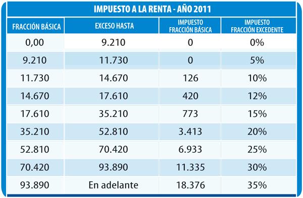 Tabla De Retenciones En La Fuente Del Impuesto A La Renta 2011 Ecuador