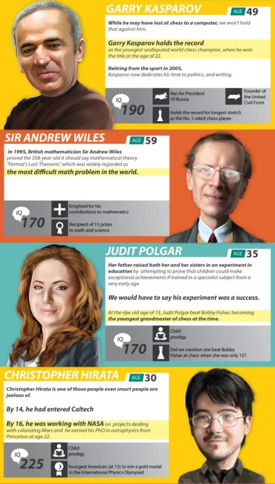 Info - 10 Orang paling Pintar yang masih hidup masa kini