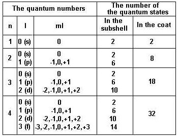 quantum numbers diagram - photo #7