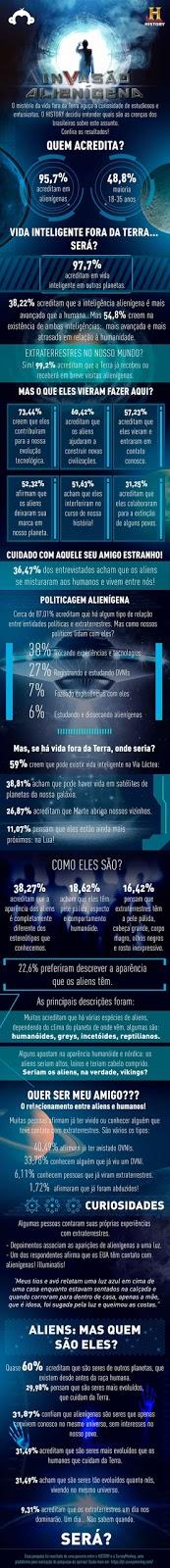 No Brasil, 59% dos participantes acha que o Sistema Solar pode abrigar outras formas de vida além da terrestre. Já nos países hermanos, 77% acredita que a vida fora da Terra está mais próxima do que se imagina. No quesito aparência, apesar da fama e grande repercussão, os blockbusters E.T, de Steven Spielberg, e Alien, de Ridley Scott, erraram feio. Menos de 1% dos latino americanos acredita que os extraterrestres teriam a aparência do E.T ou o Alien dos filmes hollywoodianos.