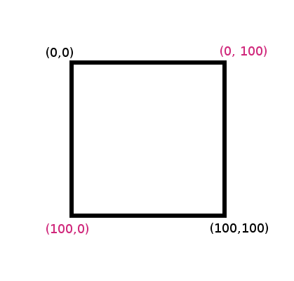 How To Draw A Rectangle With More Then 1px Width In Pil Python Image