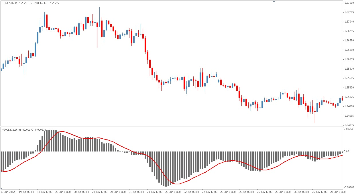 Moving average convergence divergence macd forex