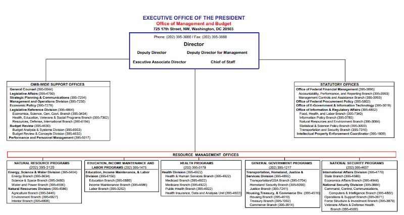 White House Staff Organizational Chart
