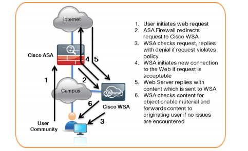 what is ironport System Admin: IronPort Web Security Appliance (WSA) with Cisco ASA ...