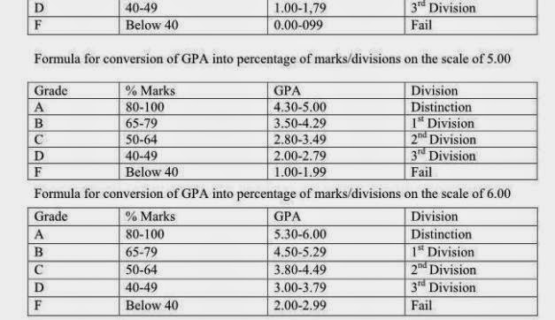 Gpa Chart University Of Karachi Image Gallery  Hcpr