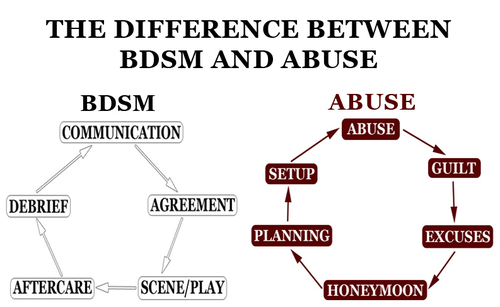 the differences between BDSM and abuse